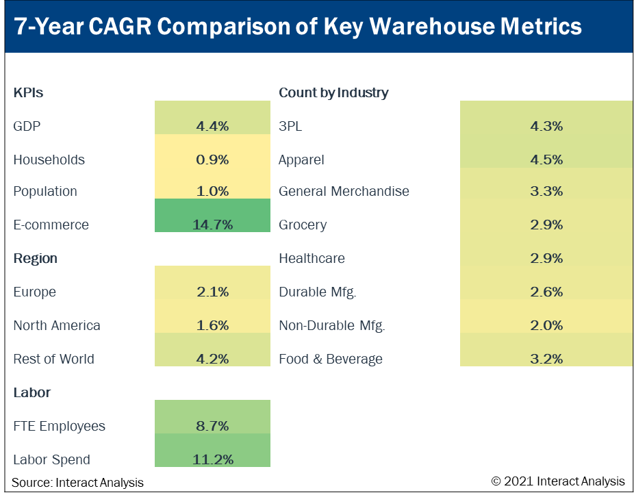 Comparison growth in warehouse parameters from 2018-2025 with e-commerce and labor as standouts.
