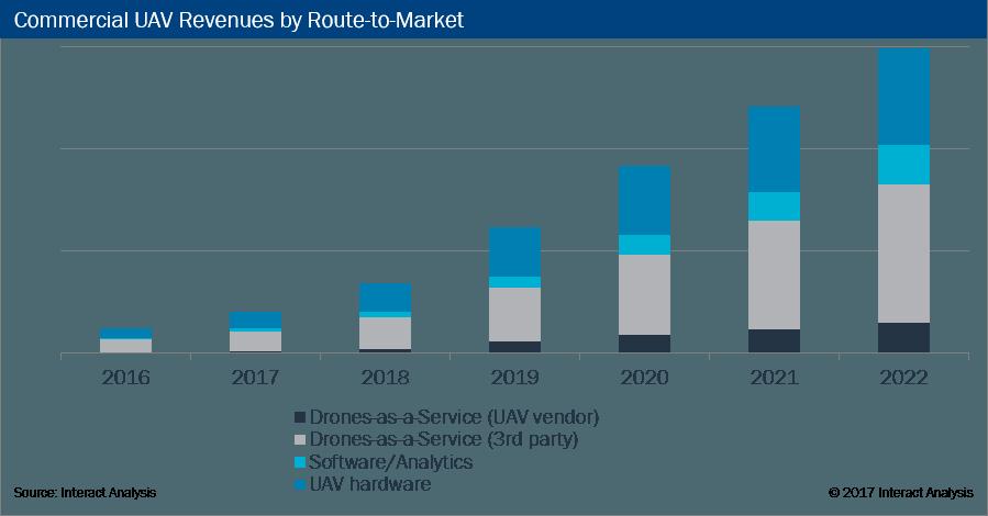 commercial uav service revenue