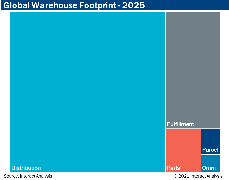 Direct-to-consumer fulfillment warehouse segment will increase due to the growth of e-commerce