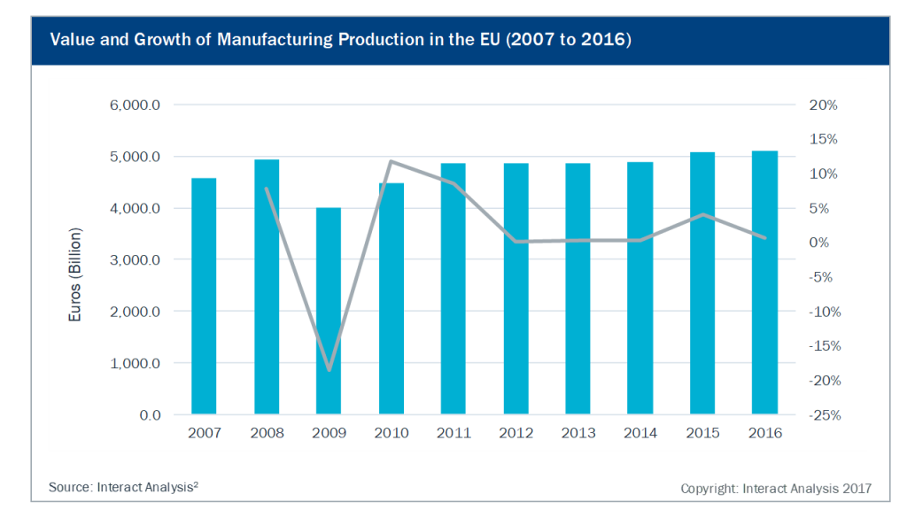 Value and Growth of Manufacturing Production in the EU (2007 to 2016)