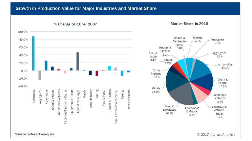 Growth in Production Value for Major Industries and Market Share