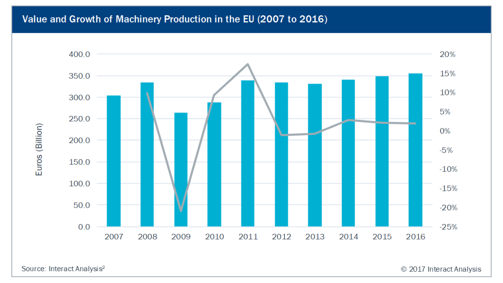 Value and Growth of Machinery Production in the EU (2007 to 2016)