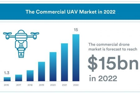 The Commercial UAV Market in 2022 – Our Predictions