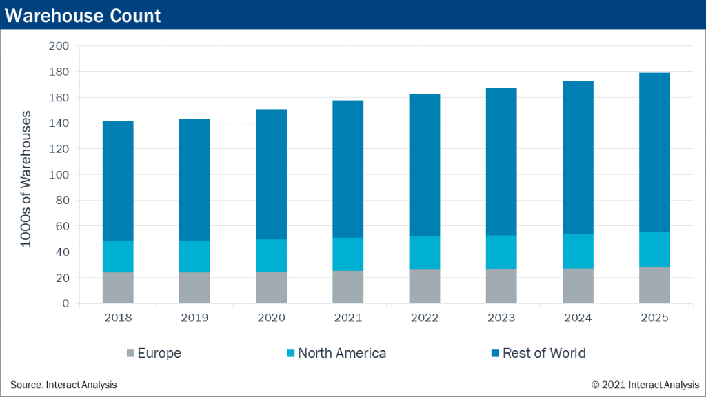 Most of the warehouse opportunity lies outside North America and Europe.
