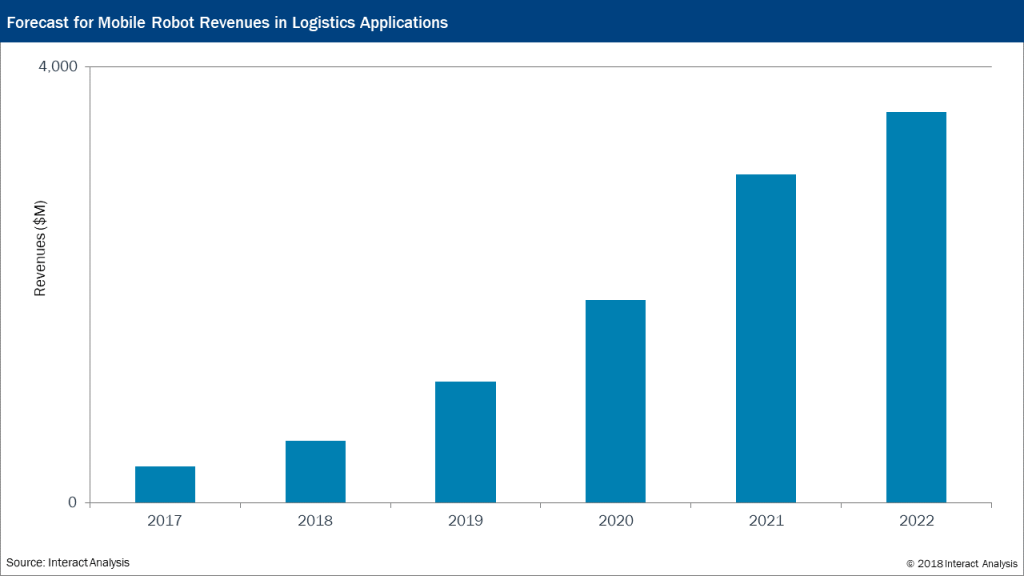 Mobile Robots in Logistics Centers Forecast to Surpass $3bn in 2022