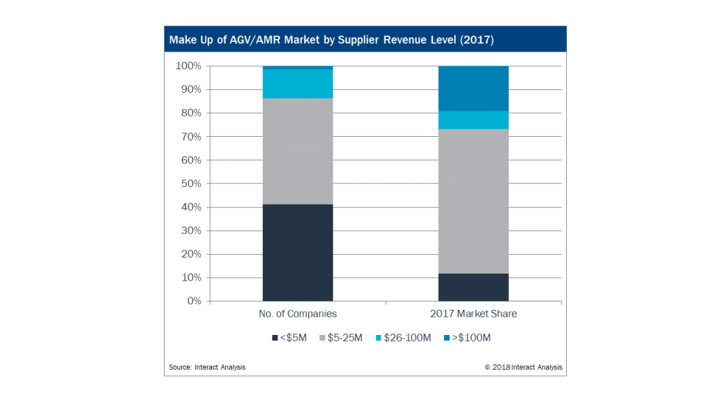Make Up of AGV/AMR Market by Supplier Revenue Level (2017)