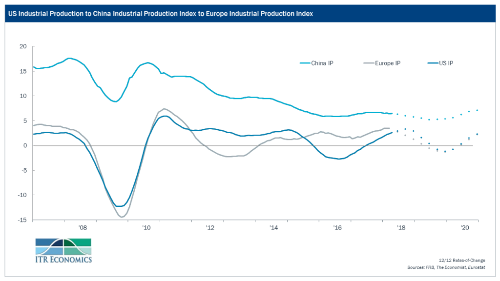 US Industrial Productions vs. Europe and China