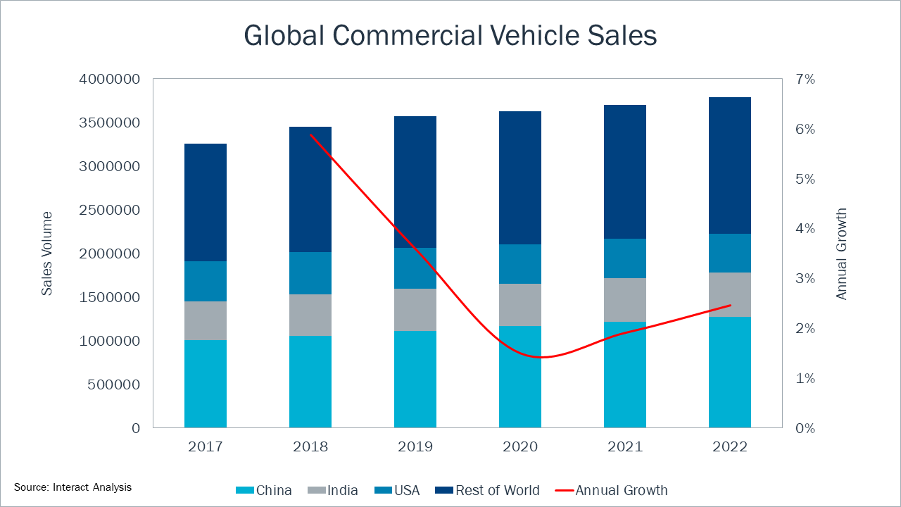 Global commercial vehicle sales forecast