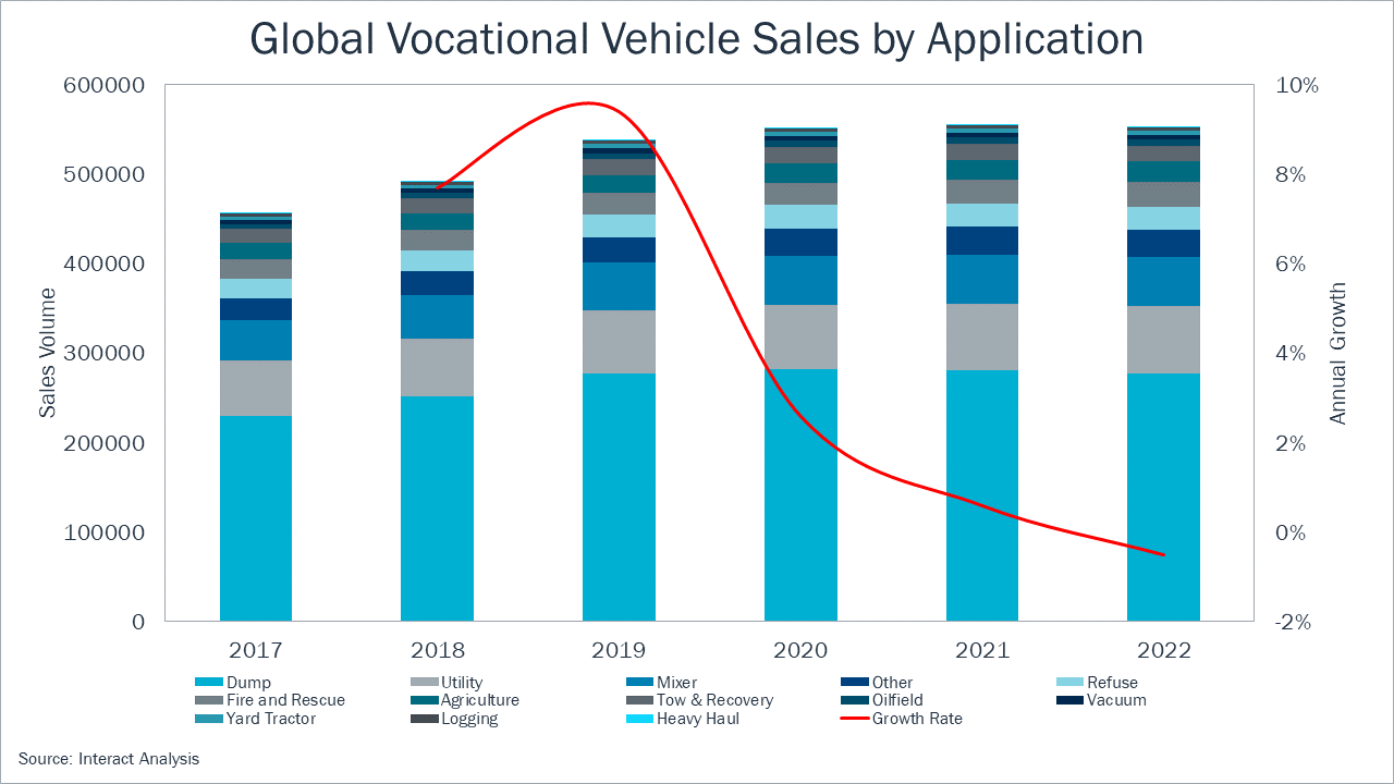 Global vocational vehicle sales forecast