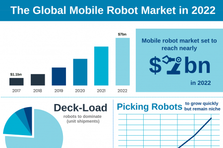 The Mobile Robot Market in 2022 - Our Predictions