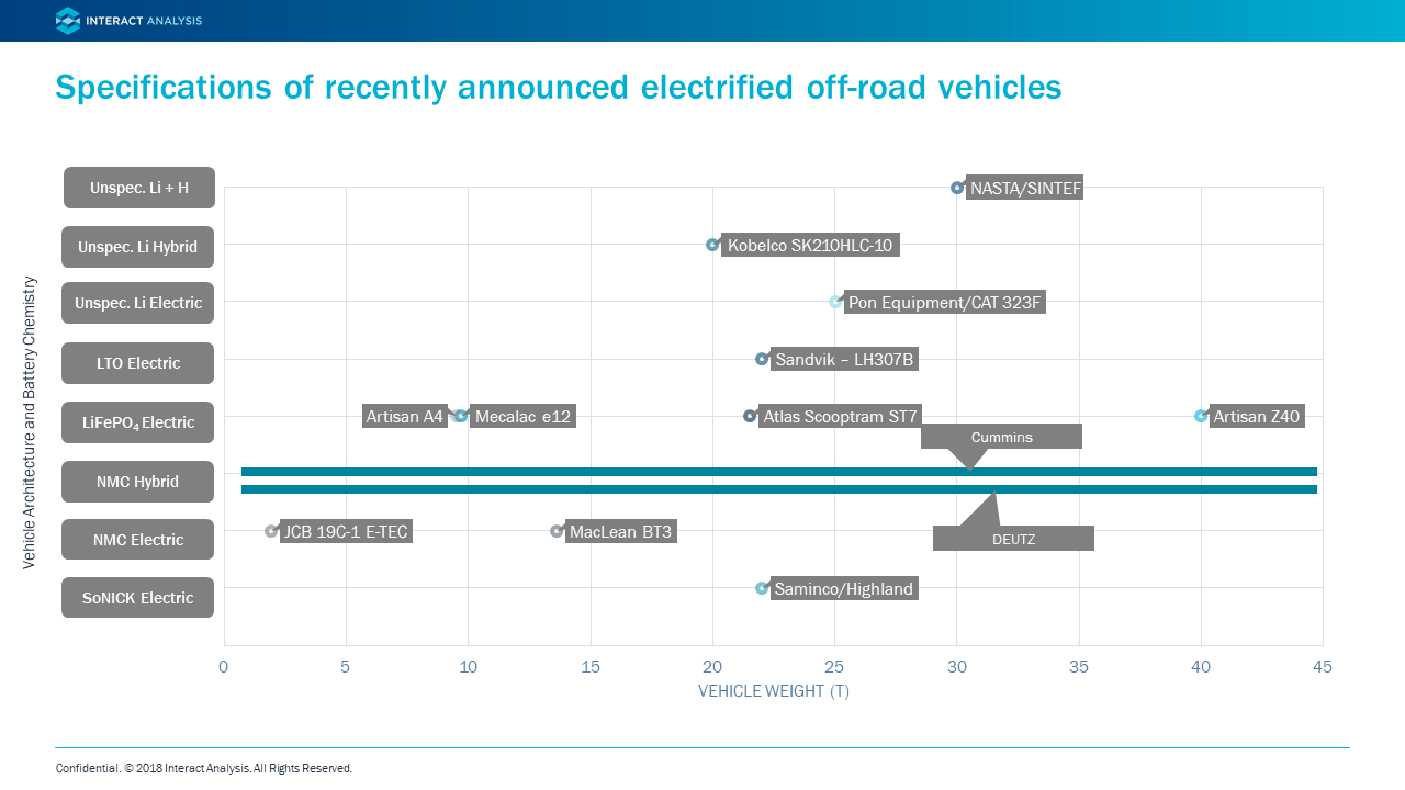 Specifications of electric off-highway vehicles