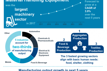Manufacturing Industry in 2018 Infographic