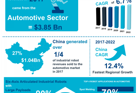 Automotive - A Key Segment for Industrial Robots