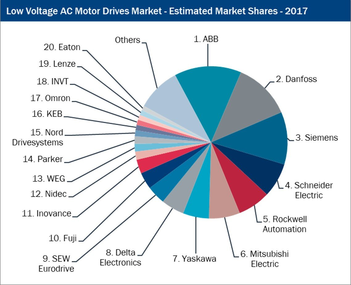 Who Were the Leading Motor Drive Companies in 2017? - Interact Analysis