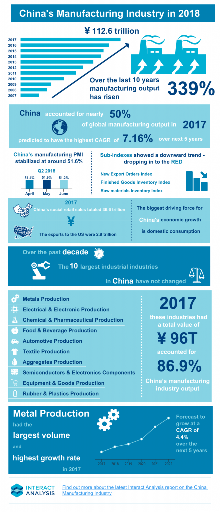 China's Manufacturing Industry 2018 Infographic