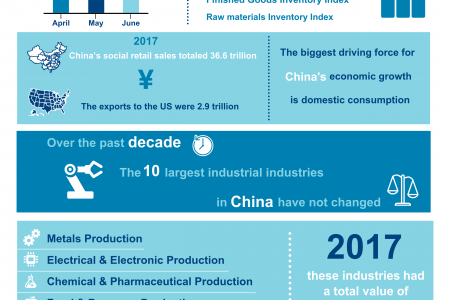 China's Manufacturing Industry in 2018