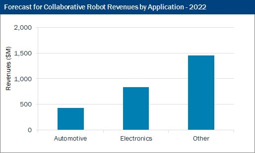 Cobot Revenues by Application