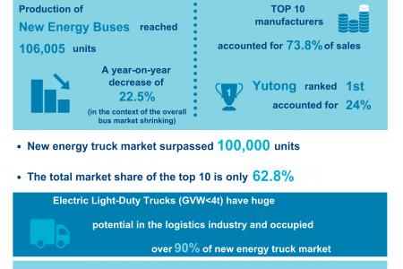 chinese new energy vehicle market