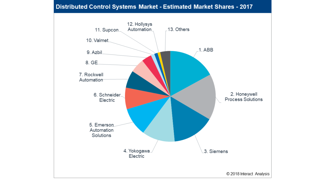 Who Were the Leading Vendors of Industrial Controls in 2017