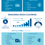 The Future of Hybrid and Electric Trucks & Buses