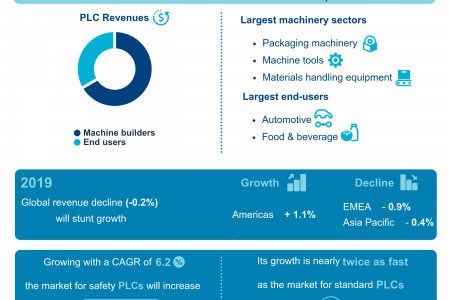 Industrial Controls & Remote I/O – A focus on the PLC market
