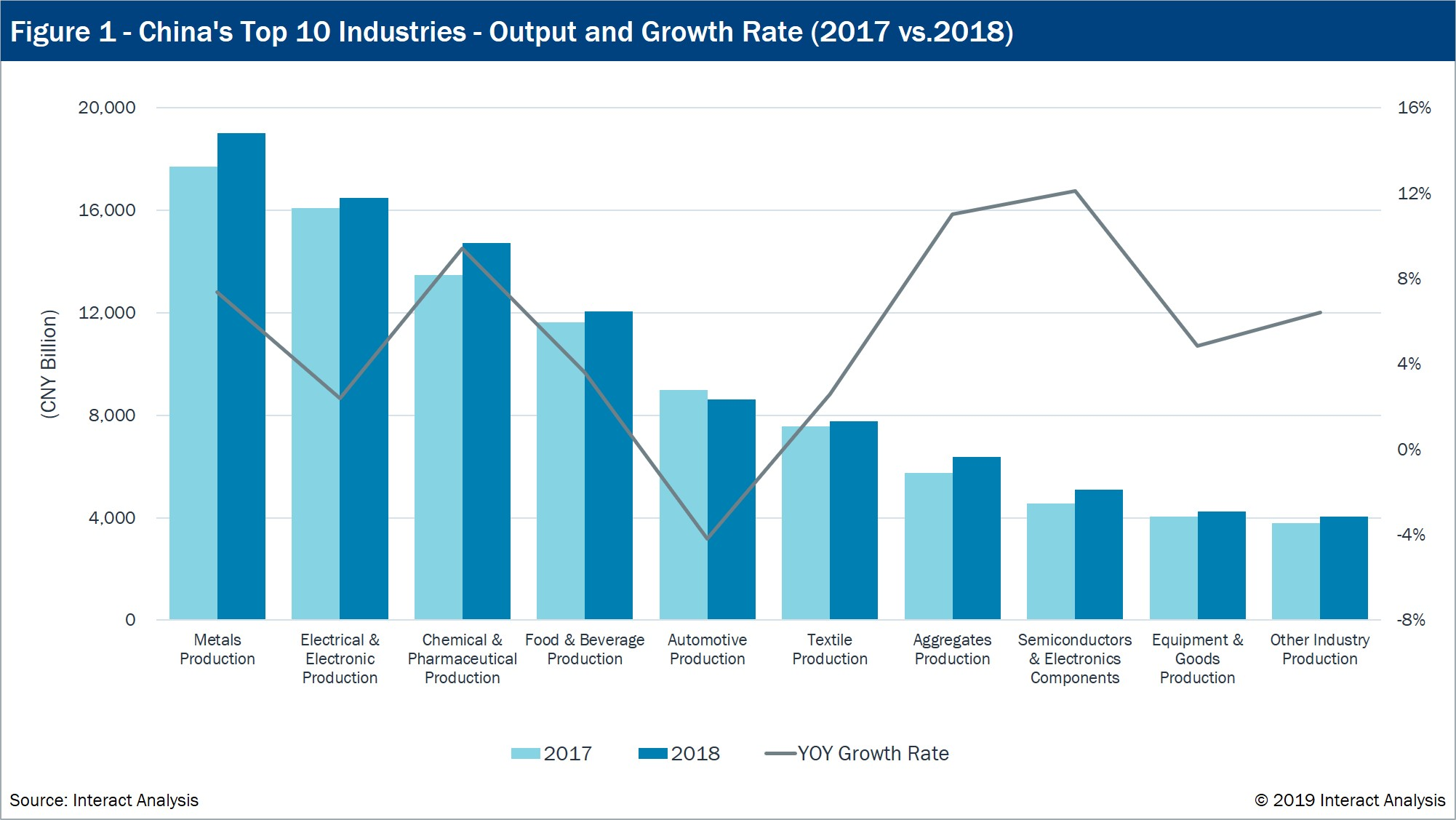 Chinas Manufacturing Growth Slumped in 2018, Hindered by
