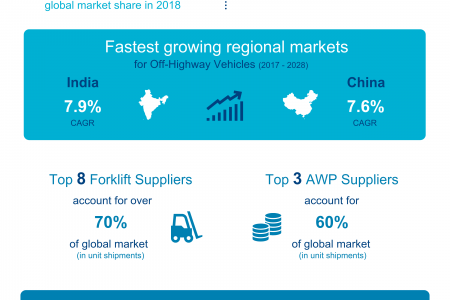 The Off-Highway Vehicle Market - 2019