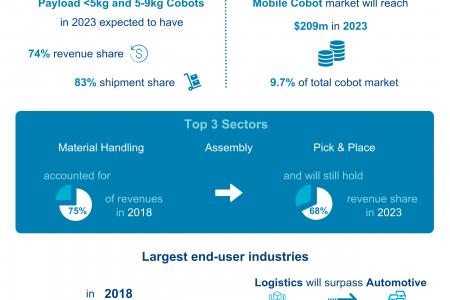 The Collaborative Robot Market – 2019