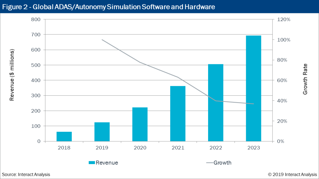 The global market for ADAS/Autonomy Simulation tools will grow substantially in the coming years.