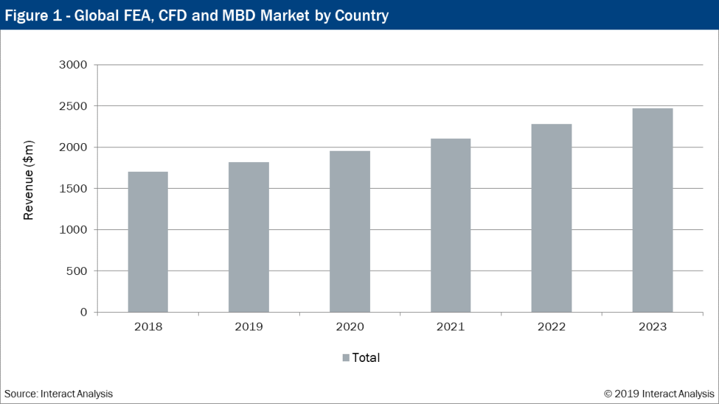 Global FEA, CFD and MBD Market to be worth $2.5 billion by 2023.
