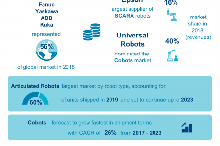 The Industrial Robot Market - 2019