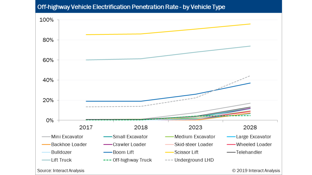 Forklifts and AWP's possess the highest penetration rate in the off-highway vehicle market.
