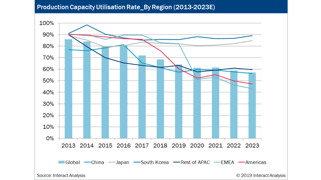 The overall global share of APAC and EMEA countries is expected to decrease in years to come.