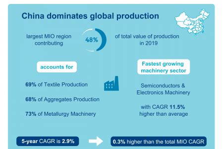 Infographic on Manufacturing Industry by Region