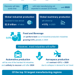 Impact of COVID-19 on the Manufacturing Industry