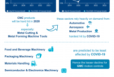 Impact of COVID-19 on the Motion Controls Market