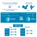 The Global Forklift Market – 2020