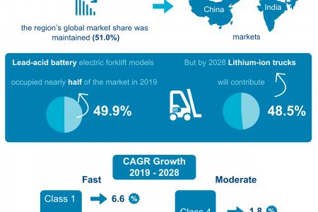 The Global Forklift Market - 2020