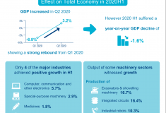China's Manufacturing Industry in 2020 and Beyond