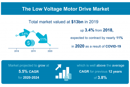 The Low Voltage Motor Drive Market Infographic