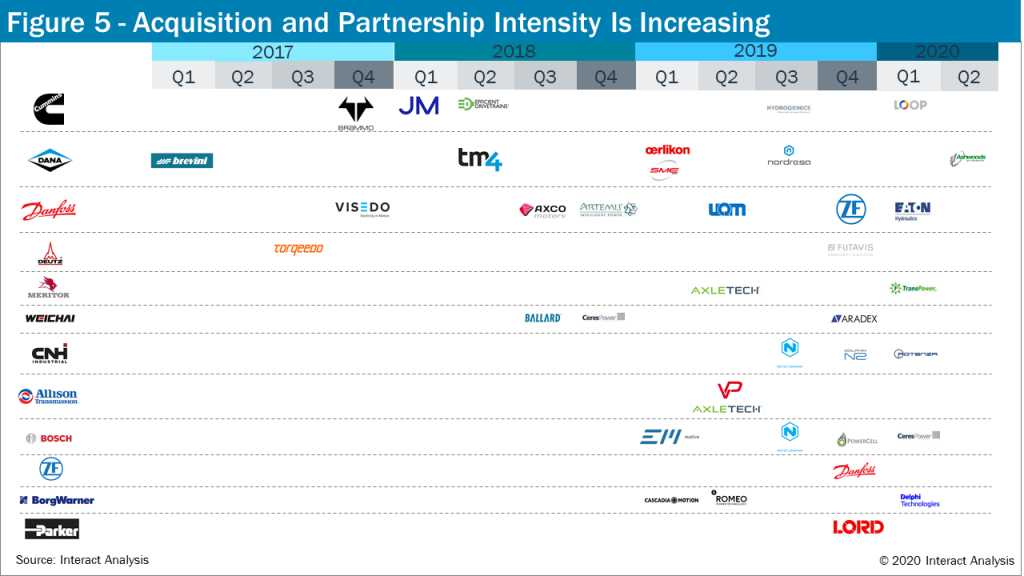 Global Acquisition & Partnerships