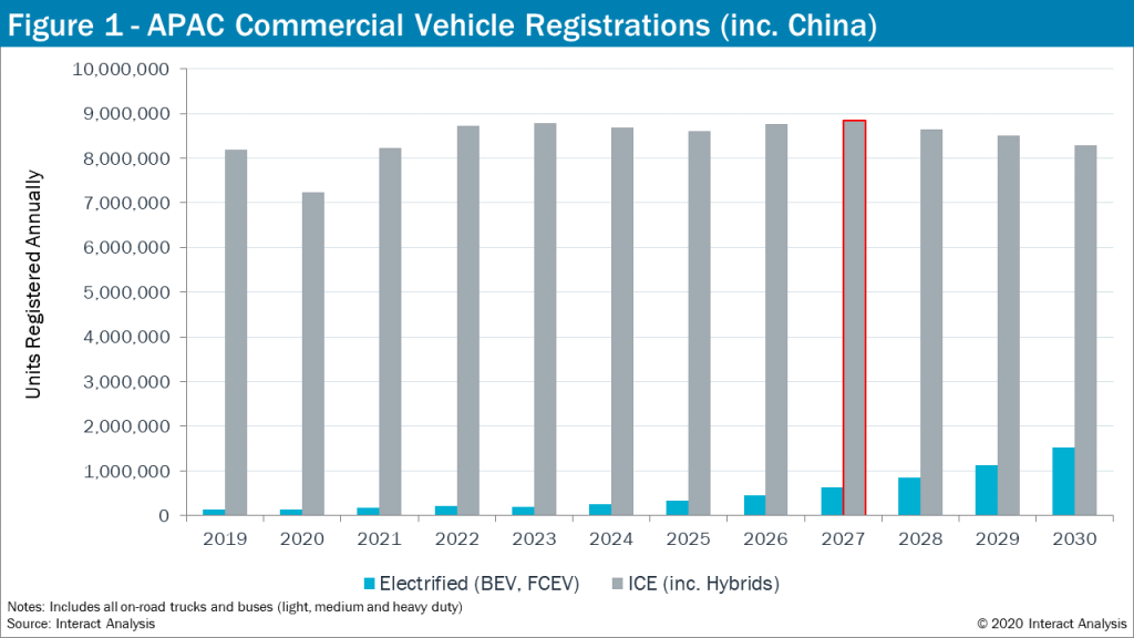 Commercial Vehicle Registrations - APAC