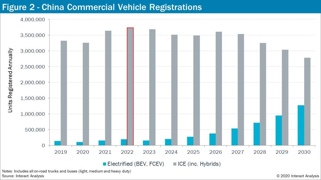 Commercial Vehicle Registrations - China