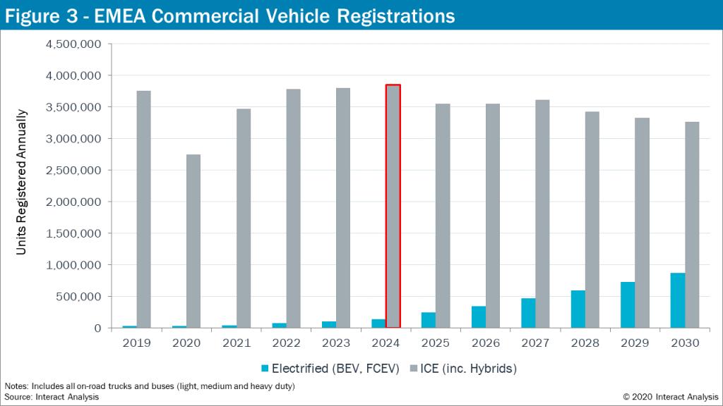 Commercial Vehicle Registrations - EMEA