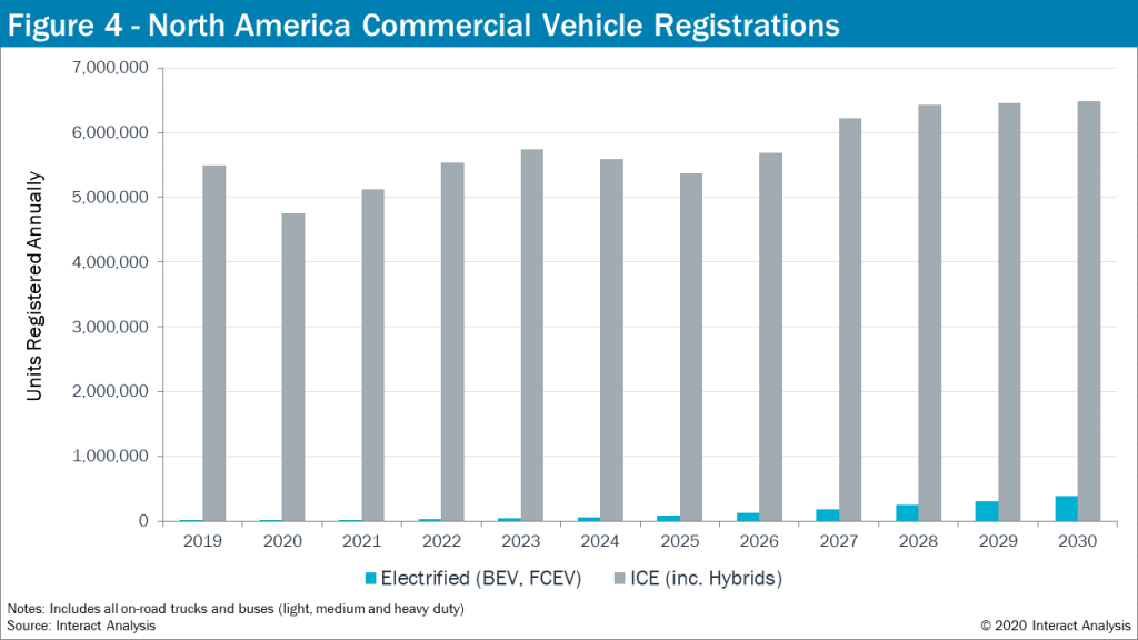 Commercial Vehicle Registrations - North America