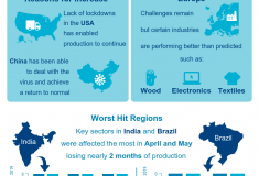 Manufacturing Industry Output (MIO) Tracker November Infographic