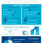The Warehouse Automation Market Infographic