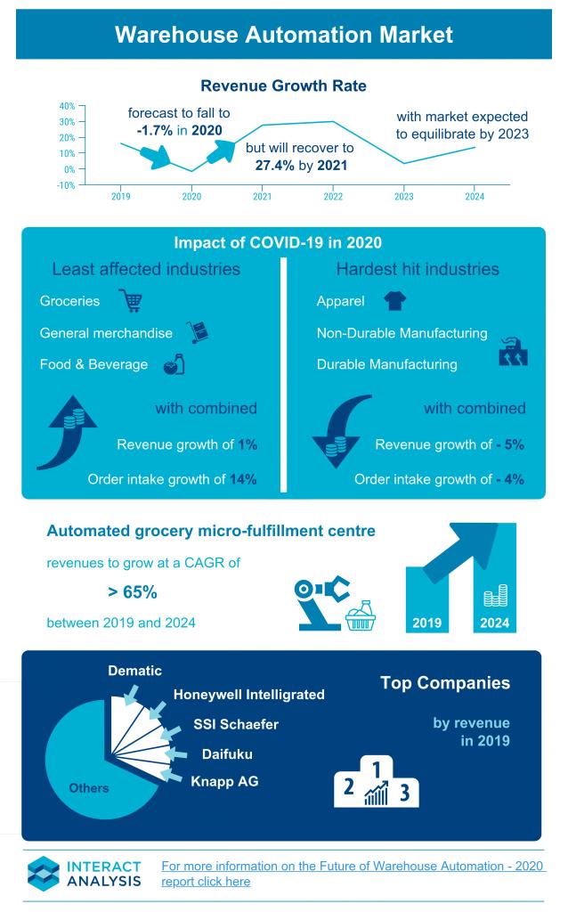Warehouse Automation Market Infographic