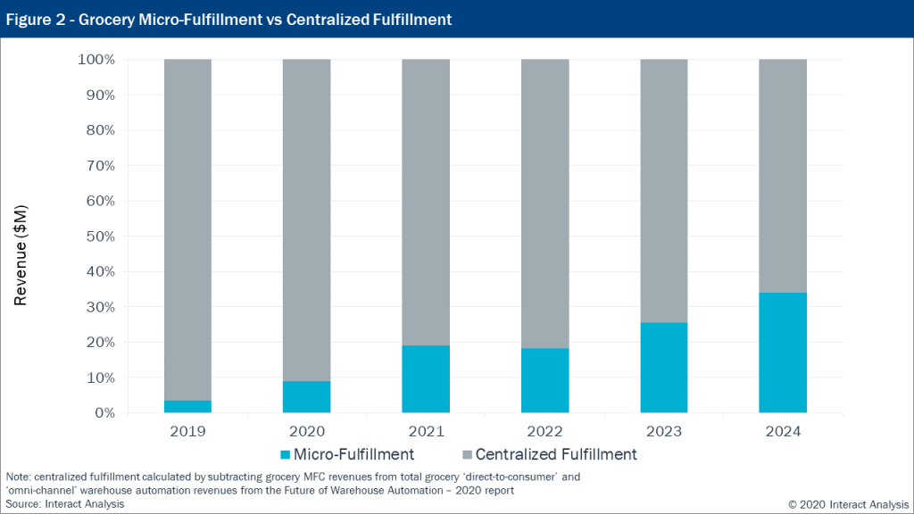 The majority of revenue comes from micro-fulfilment centres.