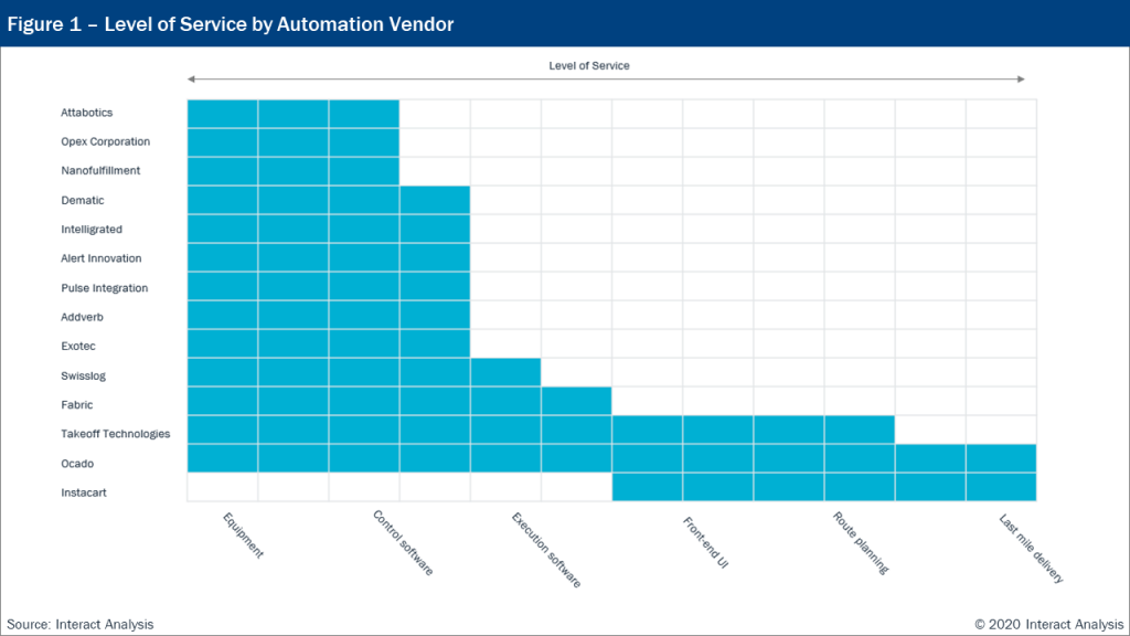 The level of service provided by each fulfillment automation vendor.